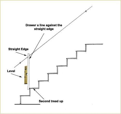 install wall handrail - place a long straight edge and a level against the second riser