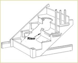 Exceptionnel Stair Risers