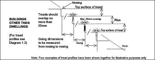 Diagram 1.1 Measuring rise and going buildings other than dwellings