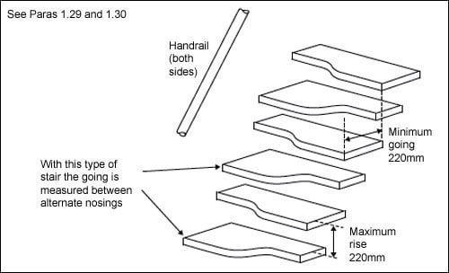 Diagram 1.10 Alternating tread stair