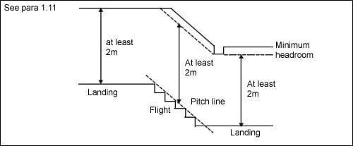 Diagram 1.3 Minimum headroom