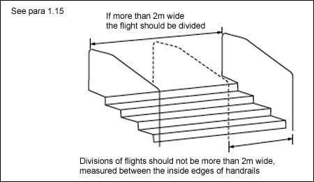 Diagram 1.5 Dividing flights