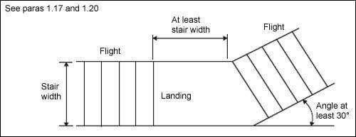 Diagram 1.6 Change of direction in flights