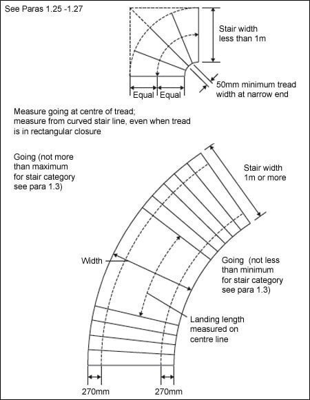 Diagram 1.9 Measuring tapered treads