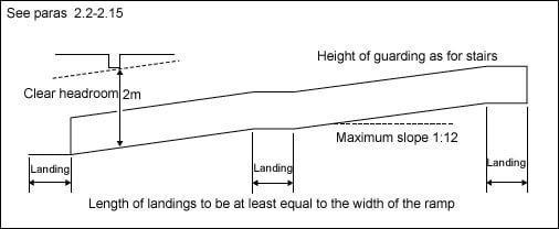 Diagram 2.2 Ramp design