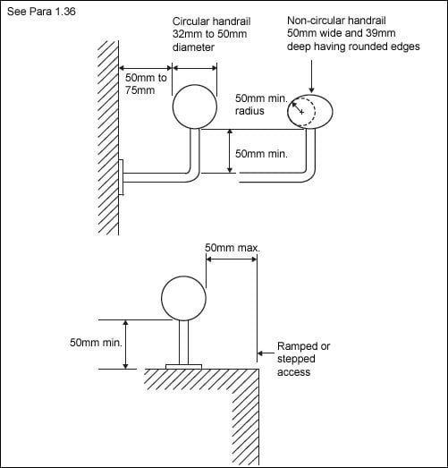 Diagram 1.13 Handrail design