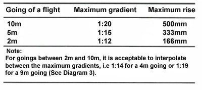 Table 1 Limits for ramp gradients