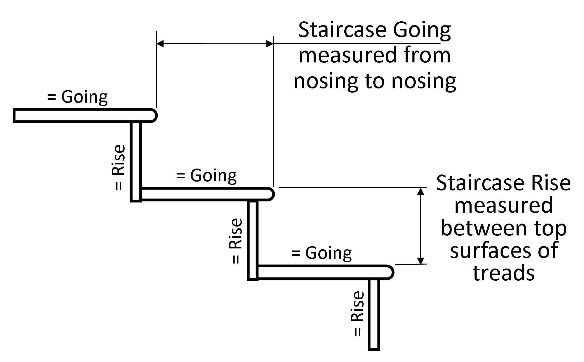stairs going and rise explained