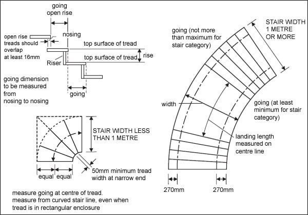 Diagram S3.2 stair measurement