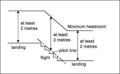 Diagram S3.25 measuring headroom