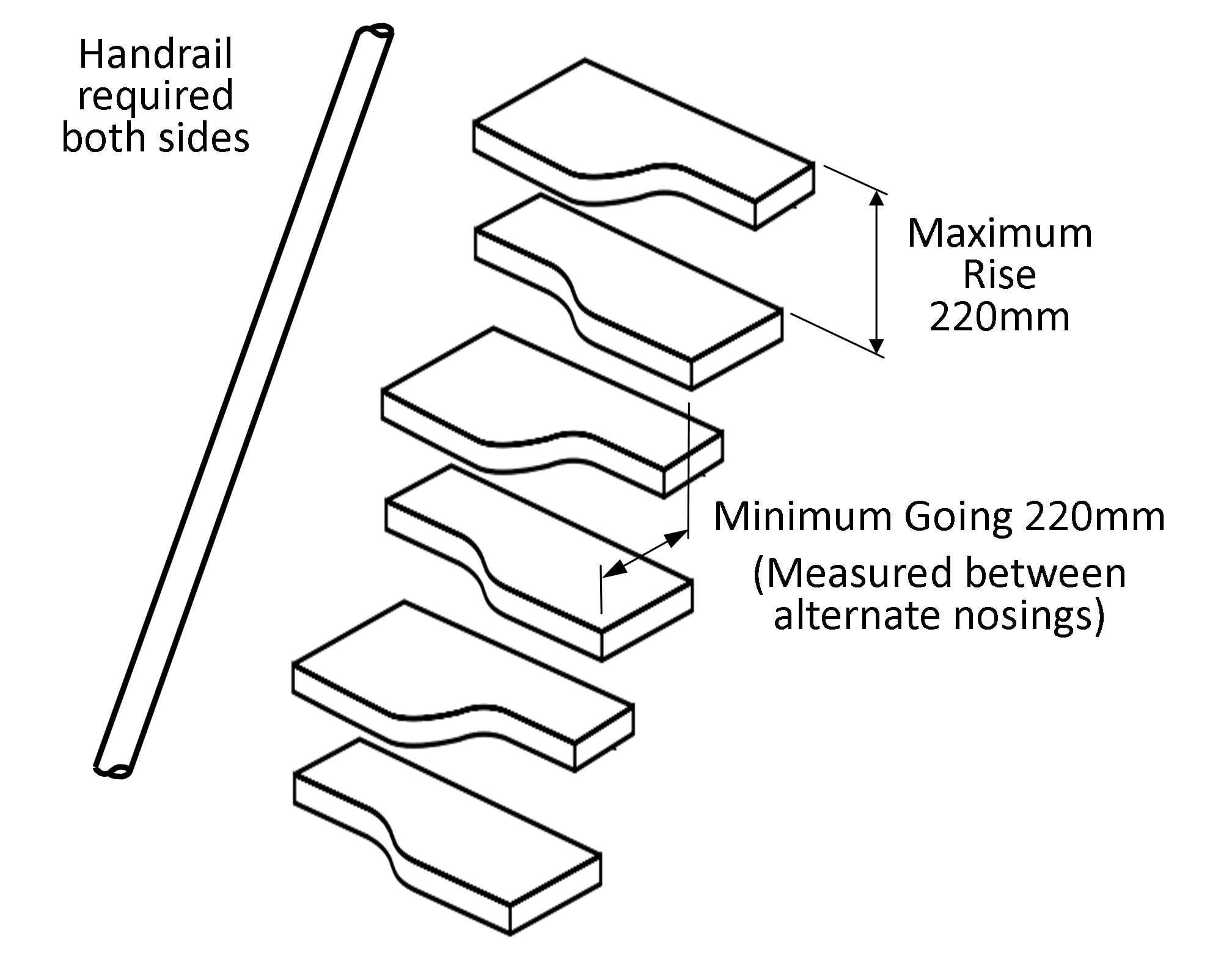 The Maximum Rise For Space Saving Stairs Is 220mm And The Minimum Going Is  220mm.