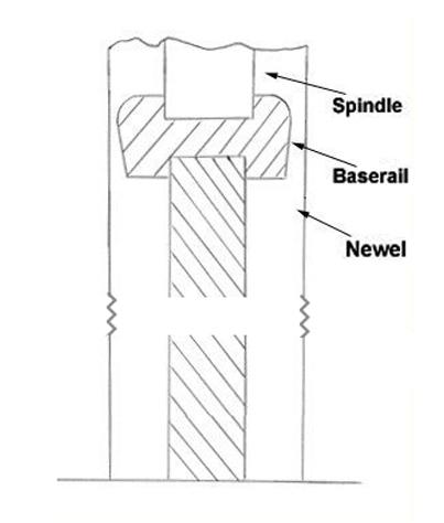 Balustrades diagram