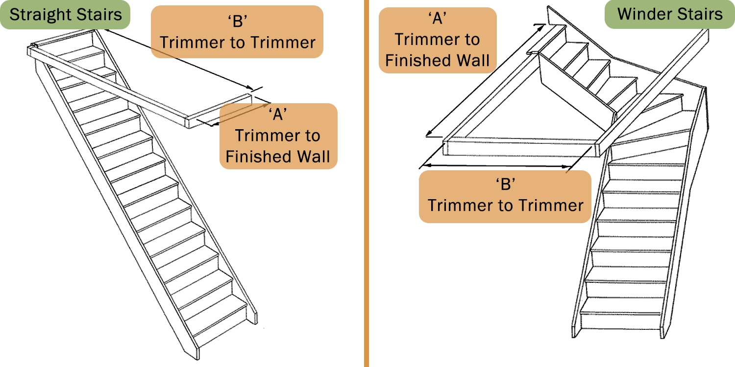 Staircase measurement, trimmer measurement, stairwell measurement, staircase measuring