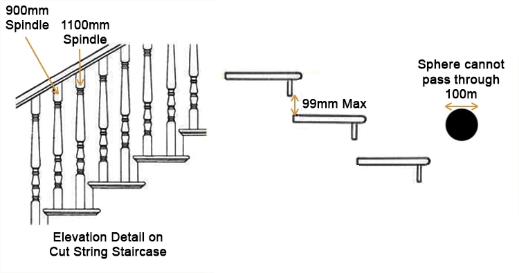 Staircase spindle elevation guidance, staircase tread spacing distance