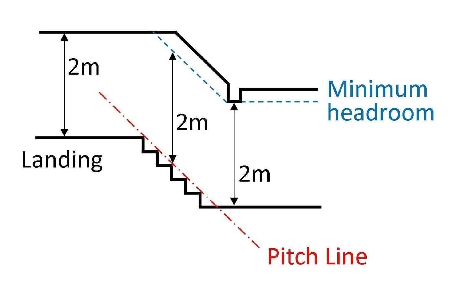 UK Head Room Regulations, Pear Stairs, Head Room Requirements
