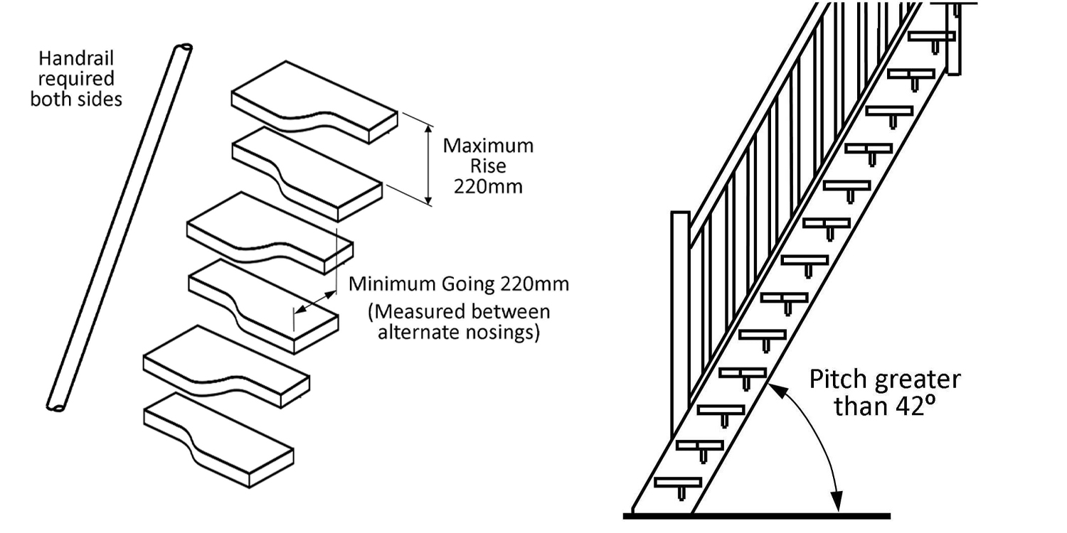 paddle stairs regulations, space saver stairs rules