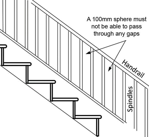 Stair safety diagram