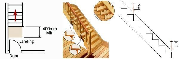 Stair diagrams