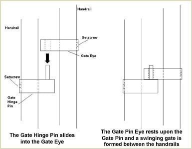 gate system sketch