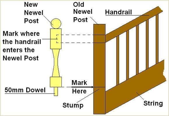 hold replacement newel post against old newel post