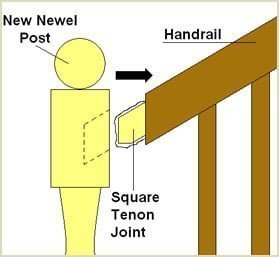 apply adhesive to the square tenon in the handrail and fit to newel post