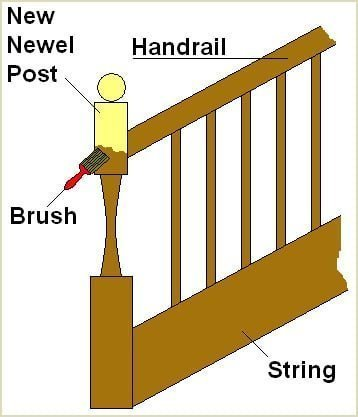 sand paint or stain your newel post to match the rest of your staircase