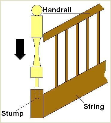 slot the newel post without adhesive into place