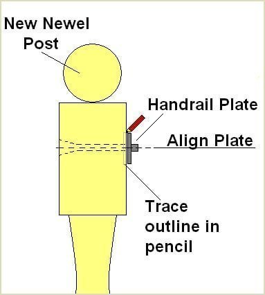 align the handrail plate with pilot hole