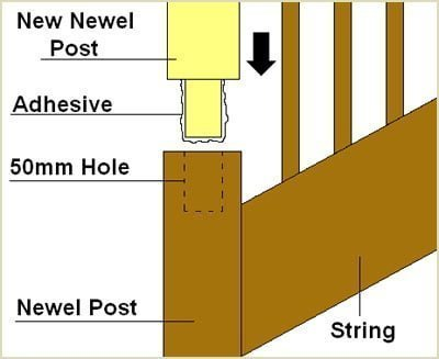 apply adhesive to dowel at base of newel post