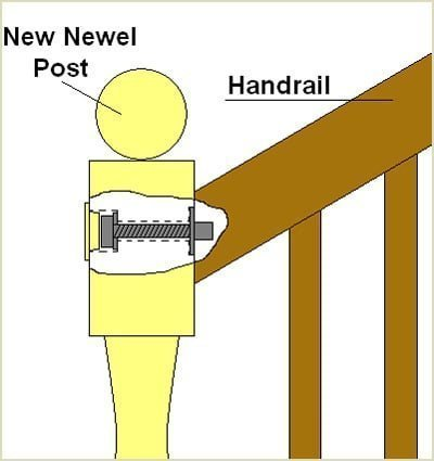 newel post cross section