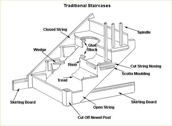 Detailed Construction Drawings - Traditional Staircases