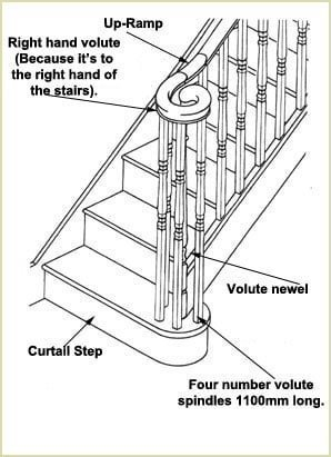 3D Volute Staircase