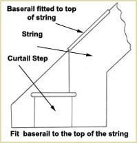 fit baserails at the top of string