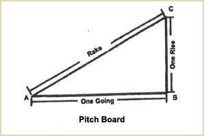 Pirch Board (Volute and Volute Newels)