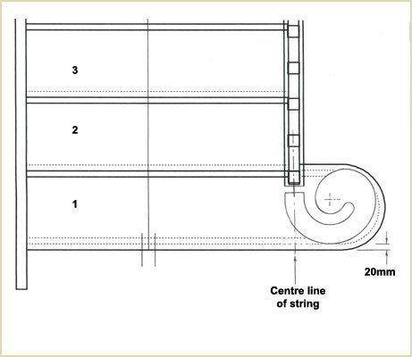 place this paper template onto the assembeld curtail step (fitting volutes and volute newels)