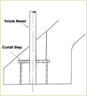 Side elevation of the volute inside the curtail step