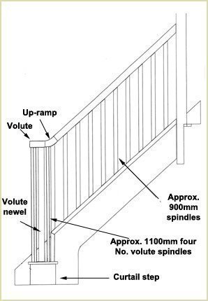 four spindles used in volute staircase