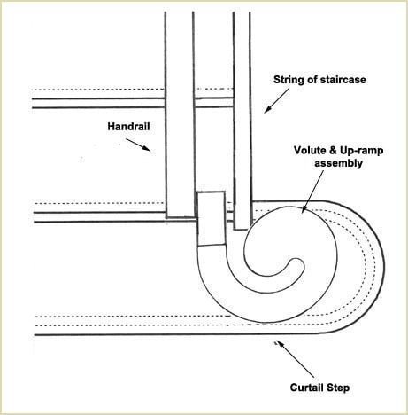 marking out arrangement for volute staircase
