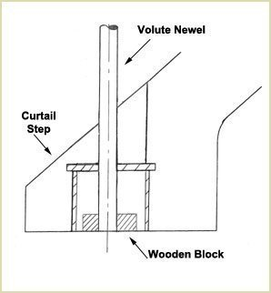 Reassemble the curtail step and volute newel and should look like this (volute and volute newels)