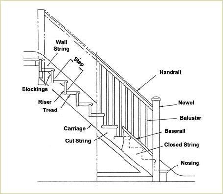 Fusion™ stair parts use pre-cut balusters and all cut-off points are referenced from the top of the baserail upwards.