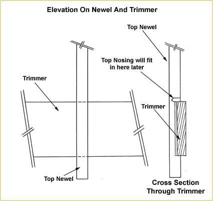 install our staircases - elevation on newel and trimmer