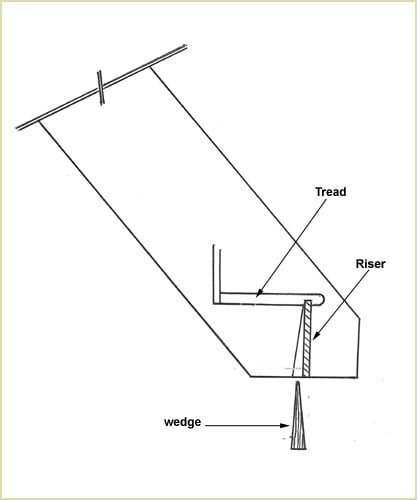 install our staircases - on the side the riser needs to be kept in place with a wedge