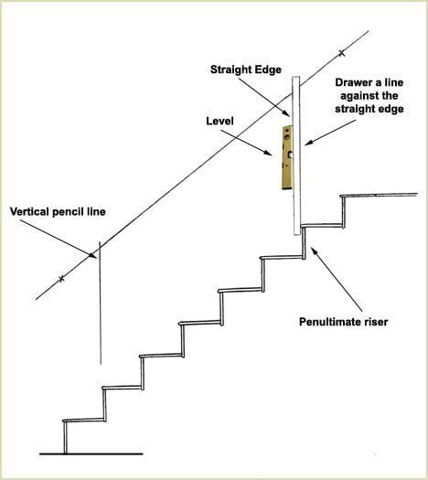 install wall handrail - draw a pencil line against the straight edge
