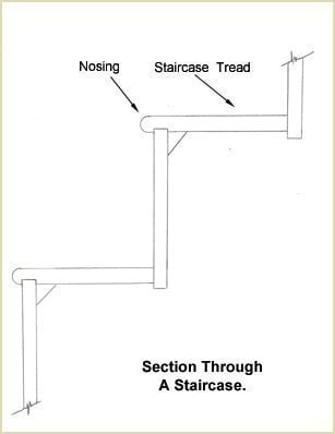 A Section through a staircase (Nosings Regulations)