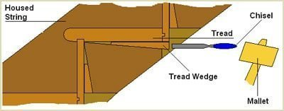 the wedge can normally be removed using a sharp chisel