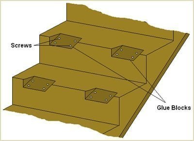 it is possible triangular glue blocks were added when the staircase was manufactured
