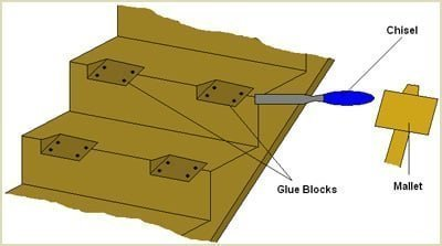 unscrew glueblocks if necessary