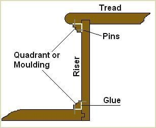 using a moulding or quadrant