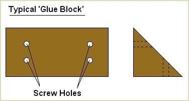 typical glue block