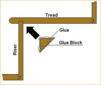 apply some pva glue to the glue blocks